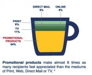 GoPromotional - Promotional Mugs