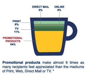 How Promotional Product Campaigns Compare to Other Advertising