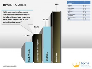 GoPromotional - BPMA Research Impressions