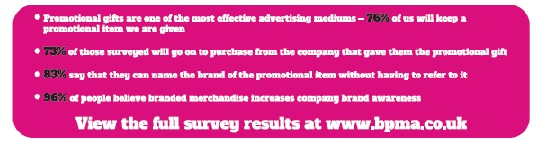 Promotional Products Survey 2014