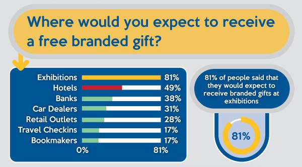 Where Would You Expect A Branded Gift