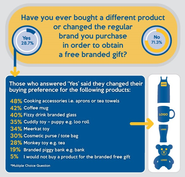 Branded Products Change Purchase Decisions