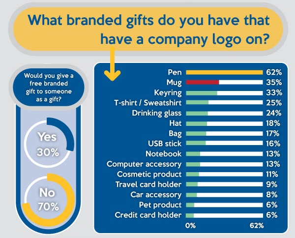 Types of Branded Gifts